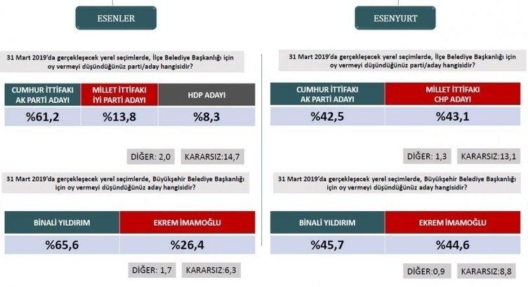 ORC'den son seçim anketi! İstanbul ve Ankara'da son durum ne? 6