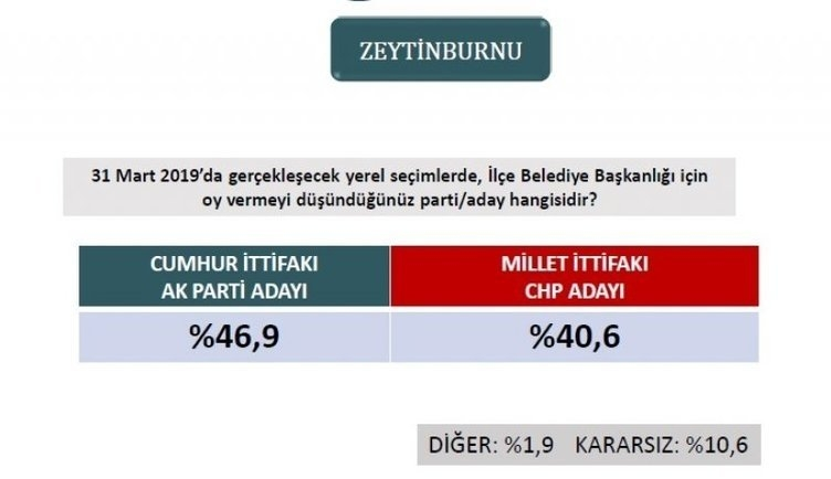 ORC'den son seçim anketi! İstanbul ve Ankara'da son durum ne? 7