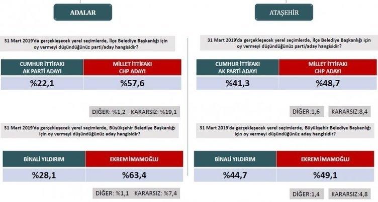 ORC'den son seçim anketi! İstanbul ve Ankara'da son durum ne? 9