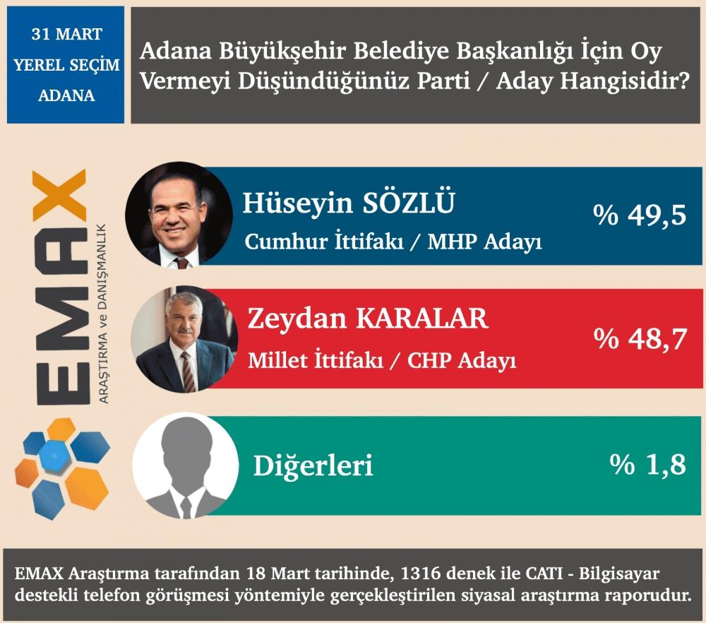 EMAX açıkladı İşte 34 şehirde son anket sonuçları 1