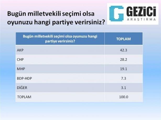 Son ankette Erdoğan'a kötü haber 2