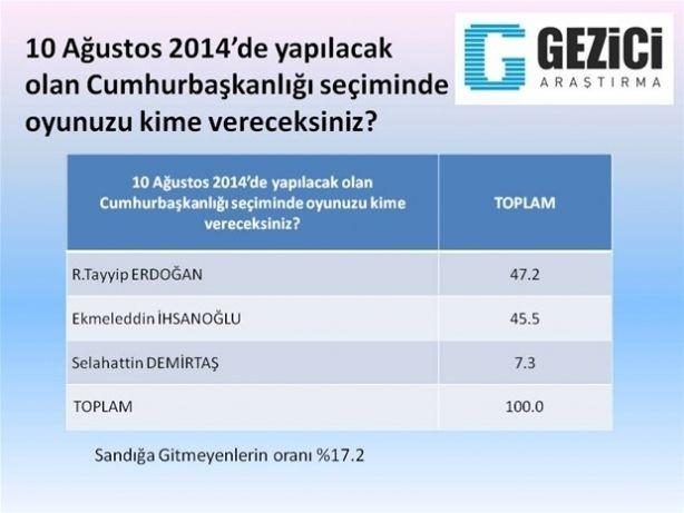 Son ankette Erdoğan'a kötü haber 3