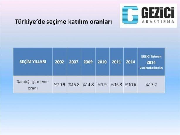 Son ankette Erdoğan'a kötü haber 5