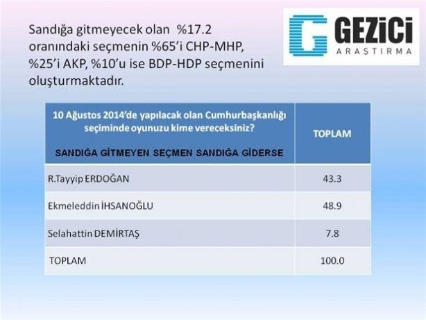 Son ankette Erdoğan'a kötü haber 7