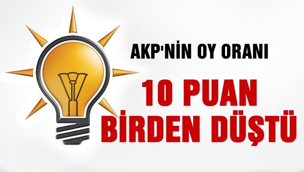 AKP'nin oy oranı 10 puan birden düştü