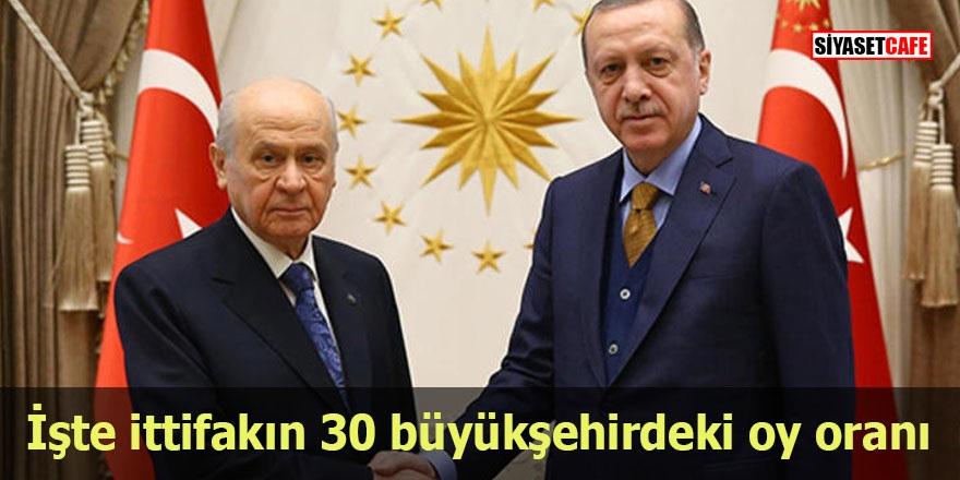 İşte Ak Parti ve MHP'nin 30 büyükşehirdeki oy oranı