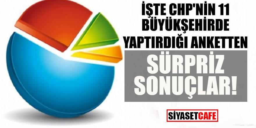 CHP'nin 11 büyükşehirde yaptırdığı anket açıklandı