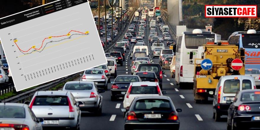 Yandex Navigasyon'dan dikkat çeken saptama