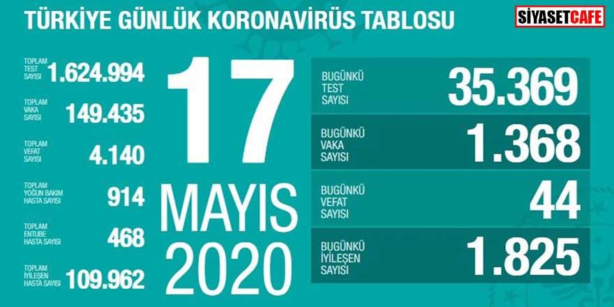 Koronavirüste 17 Mayıs rakamları açıklandı: Yeni vaka sayısı düştü!