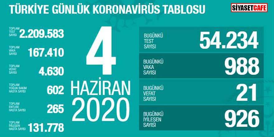 Bakan Koca koronavirüste 4 Haziran rakamlarını açıkladı