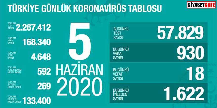 Bakan Koca koronavirüste 5 Haziran rakamlarını açıkladı