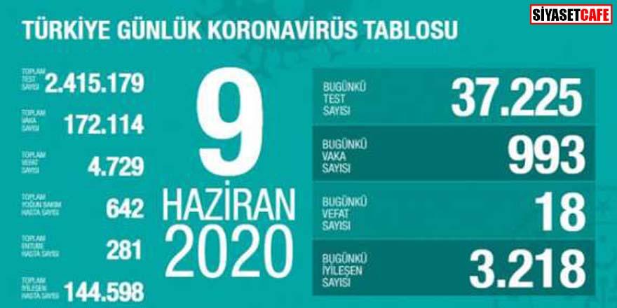 Bakan Koca koronavirüste 9 Haziran rakamlarını açıkladı