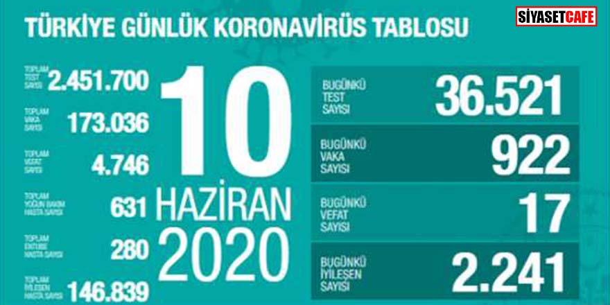 Bakan Koca koronavirüste 10 Haziran rakamlarını açıkladı