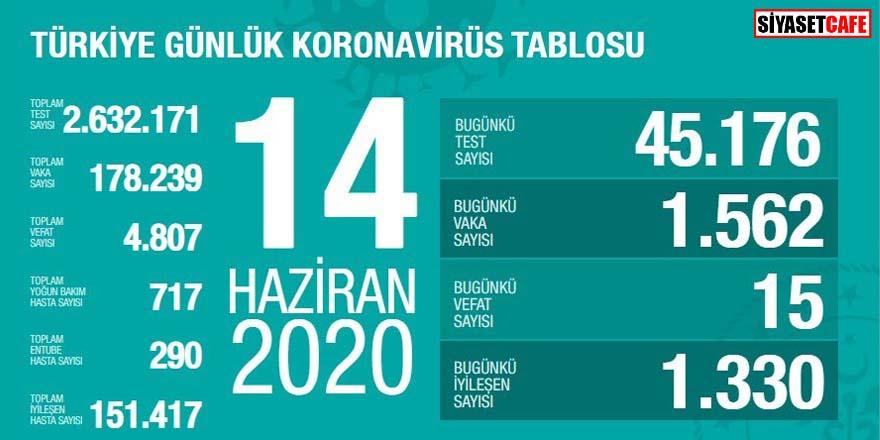 Bakan Koca koronavirüste 14 Haziran rakamlarını açıkladı: Hedeften uzaklaşıyoruz