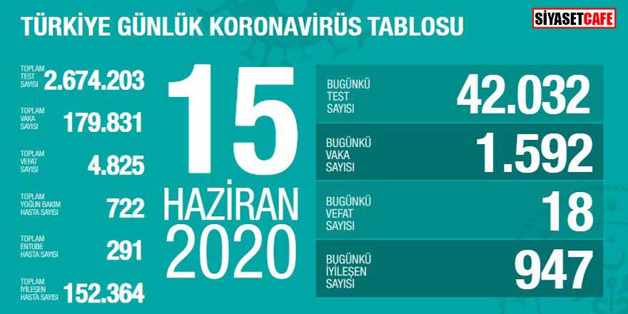 Bakan Koca koronavirüste 15 Haziran rakamlarını açıkladı