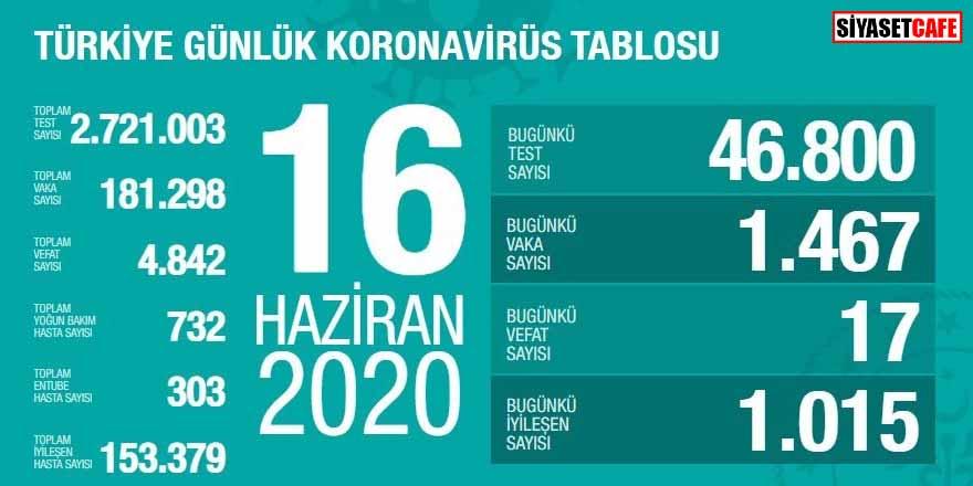 Bakan Koca koronavirüste 16 Haziran rakamlarını açıkladı