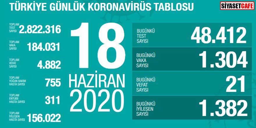Bakan Koca koronavirüste 18 Haziran rakamlarını açıkladı