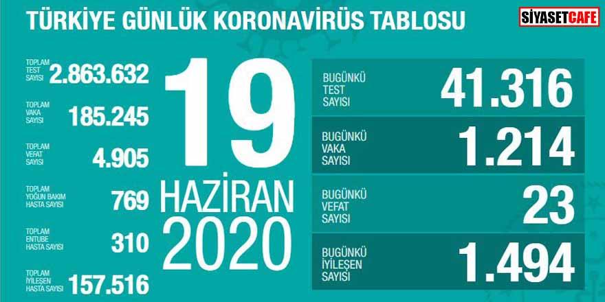 Bakan Koca koronavirüste 19 Haziran rakamlarını açıkladı