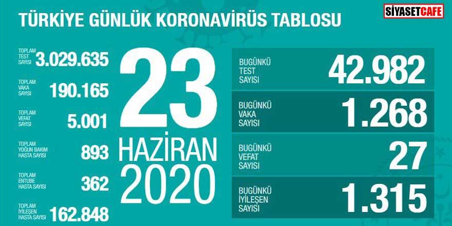 Bakan Koca koronavirüste 23 Haziran rakamlarını açıkladı