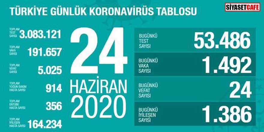 Bakan Koca koronavirüste 24 Haziran rakamlarını açıkladı