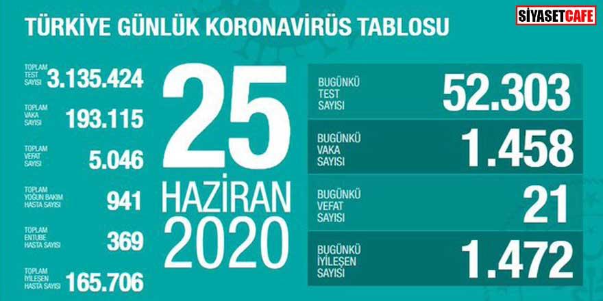Bakan Koca koronavirüste 25 Haziran rakamlarını açıkladı