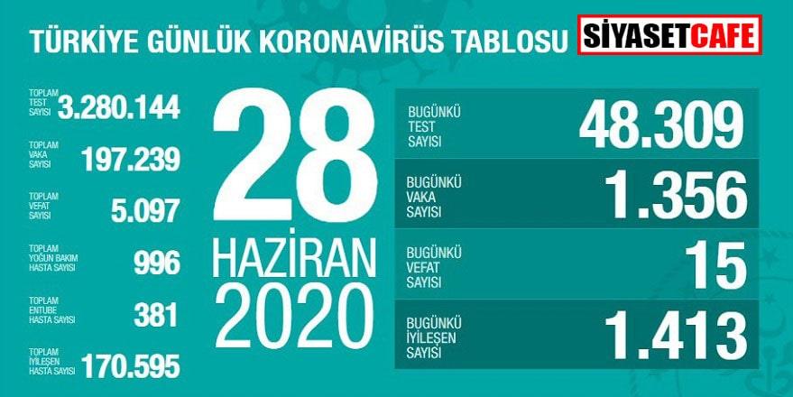 28 Haziran koronavirüs tablosunda veriler aynı seyirde