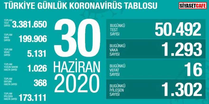 Bakan Koca koronavirüste 30 Haziran rakamlarını açıkladı