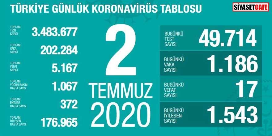 Bakan Koca koronavirüste 2 Temmuz rakamlarını açıkladı
