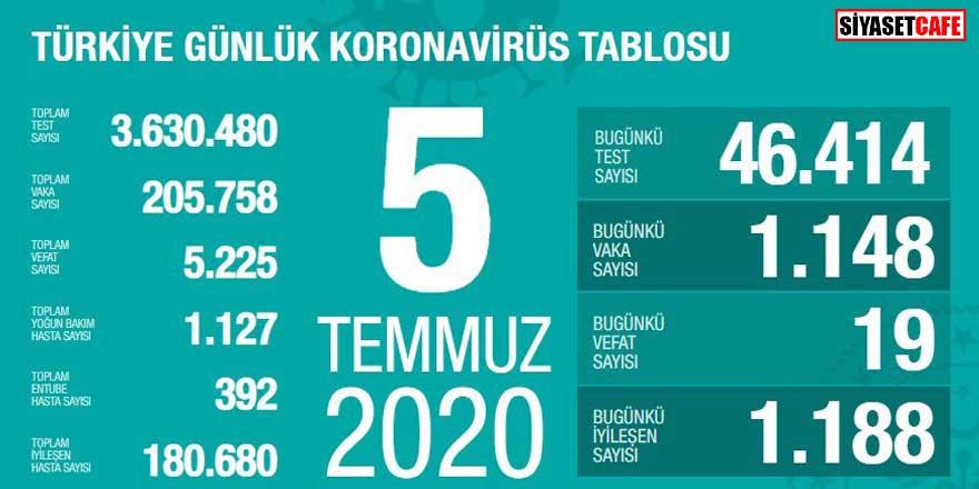 Bakan Koca koronavirüste 5 Temmuz rakamlarını açıkladı! 7 ilde vaka artışı!