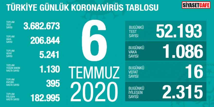Bakan Koca koronavirüste 6 Temmuz rakamlarını açıkladı