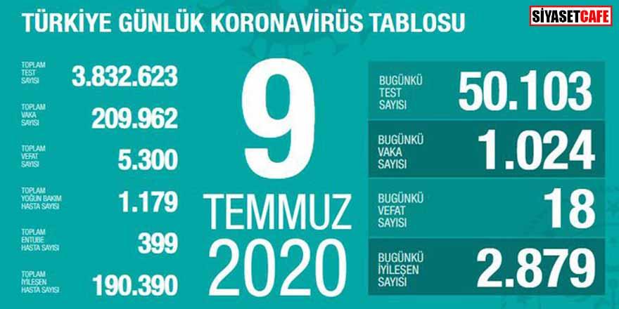Bakan Koca koronavirüste 9 Temmuz rakamlarını açıkladı