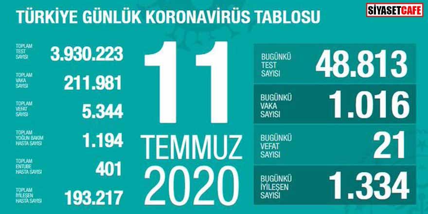 Bakan Koca koronavirüste 11 Temmuz rakamlarını açıkladı