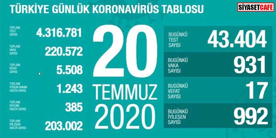 Bakan Koca koronavirüste 20 Temmuz rakamlarını açıkladı