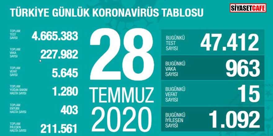 Bakan Koca koronavirüste 28 Temmuz rakamlarını açıkladı