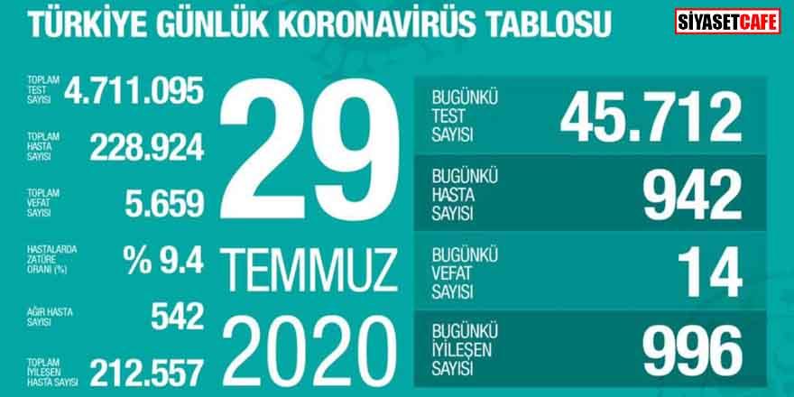 Bakan Koca koronavirüste 29 Temmuz rakamlarını açıkladı
