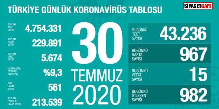 Bakan Koca koronavirüste 30 Temmuz rakamlarını açıkladı