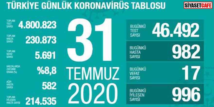 Bakan Koca koronavirüste 31 Temmuz rakamlarını açıkladı