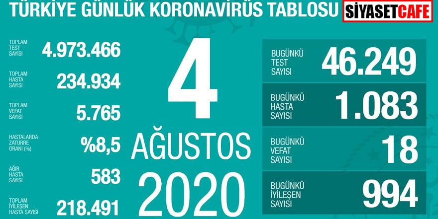 4 Ağustos koronavirüs tablosu belli oldu