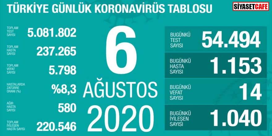 Bakan Koca koronavirüste 6 Ağustos rakamlarını açıkladı