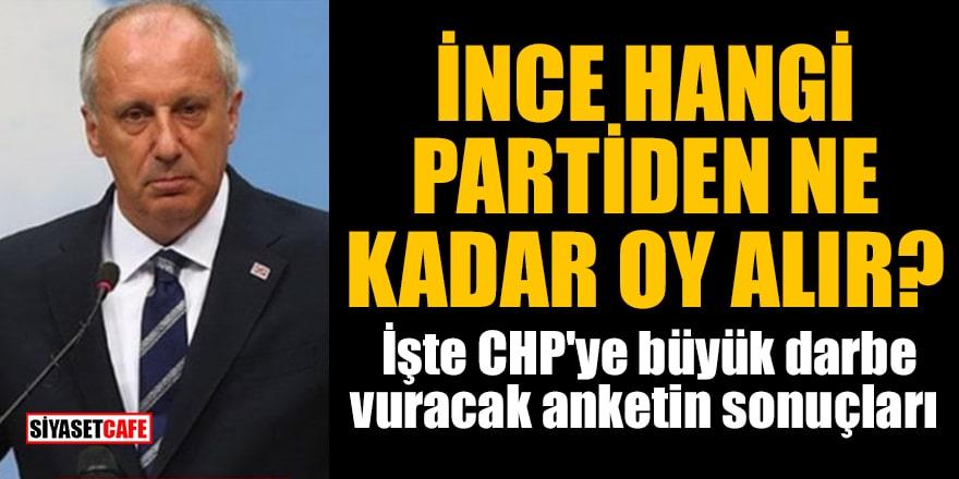 Muharrem İnce hangi partiden ne kadar oy alır? İşte CHP'ye büyük darbe vuracak anketin sonuçları