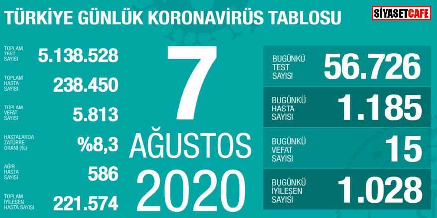 Bakan Koca koronavirüste 7 Ağustos rakamlarını açıkladı