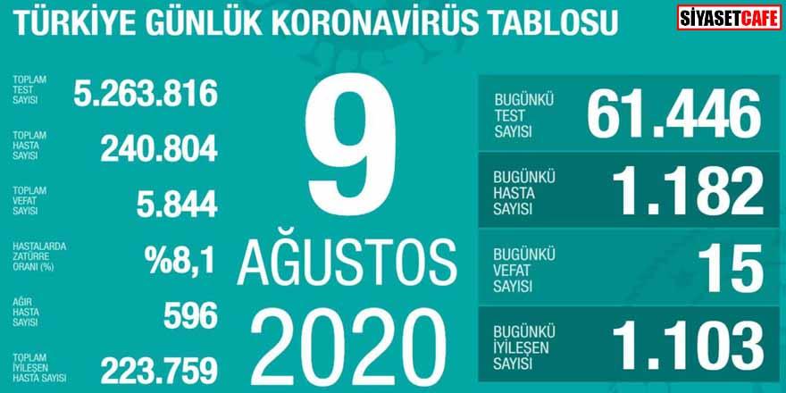 Bakan Koca koronavirüste 9 Ağustos rakamlarını açıkladı