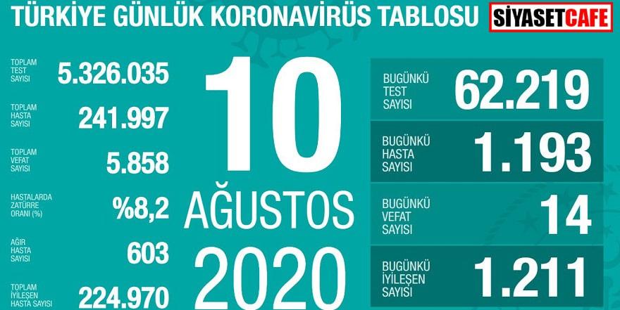 10 Ağustos koronavirüs tablosu belli oldu