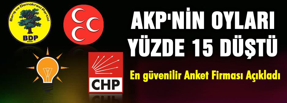 AKP'nin oyları 15 puan düştü