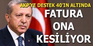 AK Parti'ye destek 40'ın altında